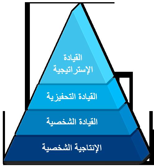 مفهوم القائد المتكامل